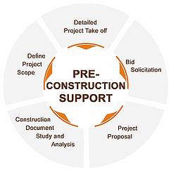 pre construction.webp