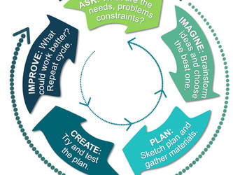 Inquiry Series: Using the Engineering Design Cycle As A Method Of Inquiry