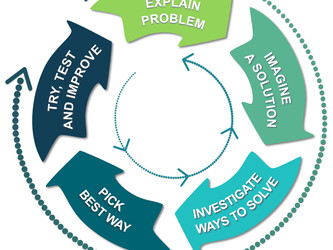 Inquiry Series: Problem Solving