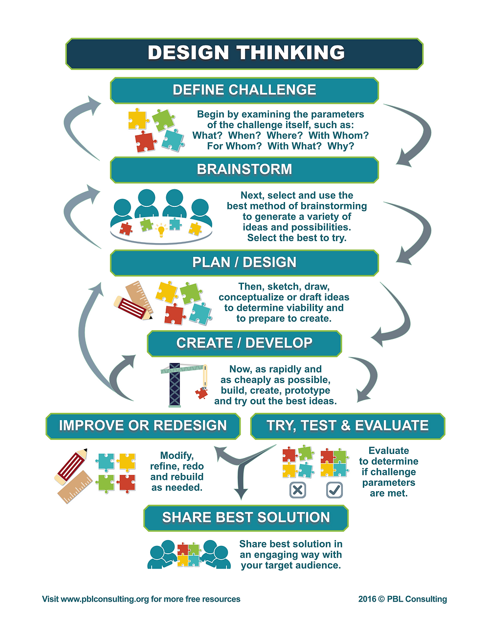 Design Thinking, Project Based Learning, PBL