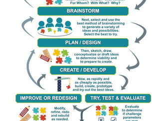 Everyone Should Learn Design Thinking