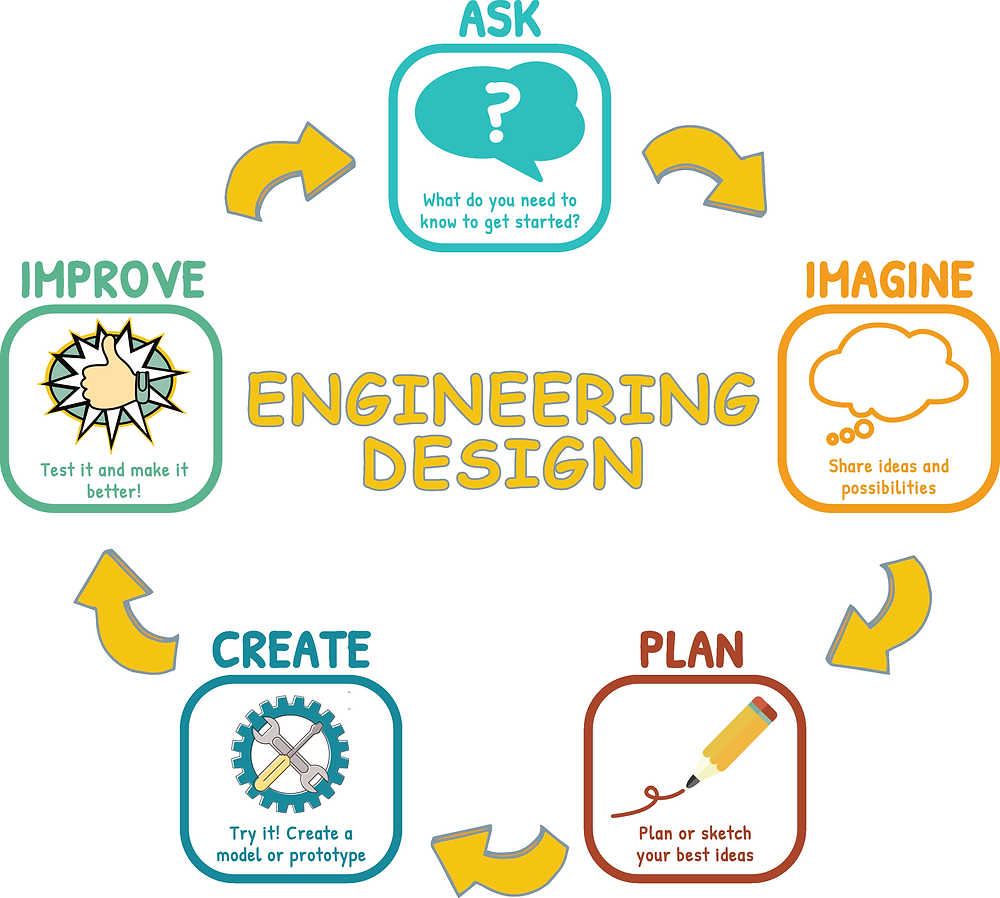 NGSS PBL biomimicry engineering design cycle process