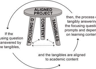 5 Common PBL Design Flaws