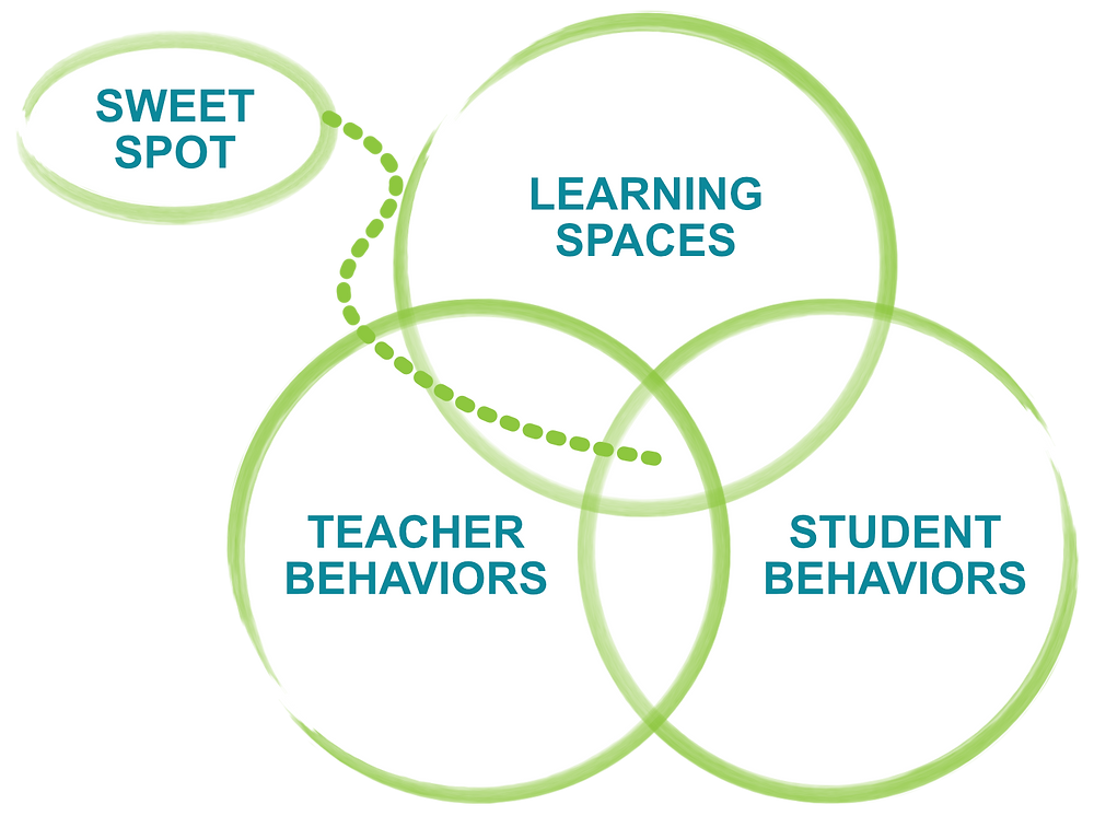 PBL, Creativity and Innovation, Project-Based Learning
