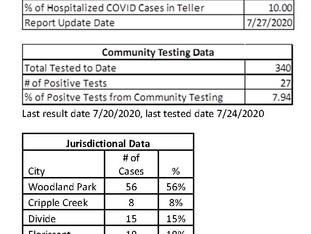 Teller County COVID-19 Statistics