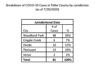 COVID-19 Cases by Jurisdiction