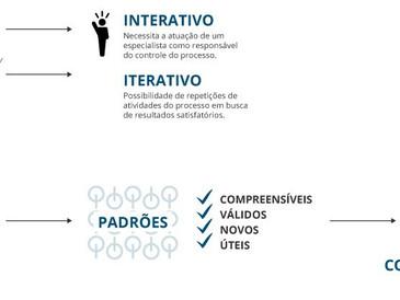 O novo caminho para a inovação: os dados.
