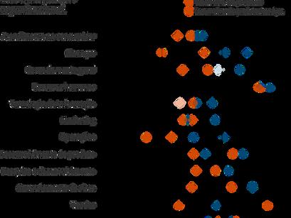 """Dados e sua relação com o """"Comportamento Inteligente"""" das organizações"""