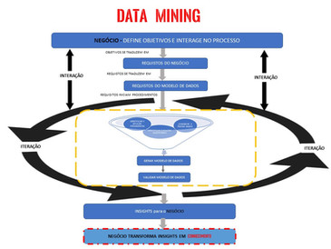 Data Mining passo a passo
