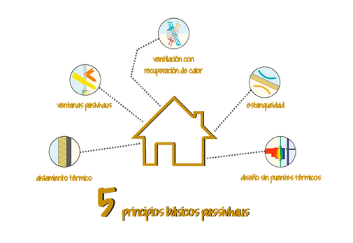 5 Principios Passivehouse