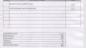 Information : Résultat élections départementales - second tour