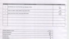 Information : Résultat élections régionales - second tour