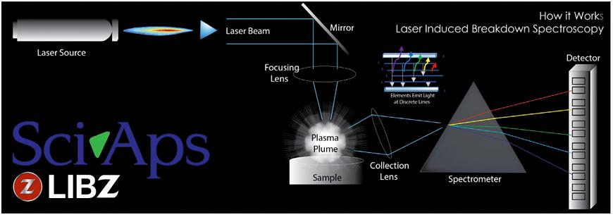 PMI LIBS Process.PNG