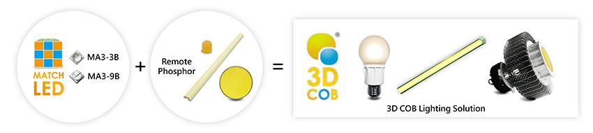 3D COB.jpg