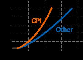 新世紀推出Over-Drive晶片與全尺寸Flip Chip技術