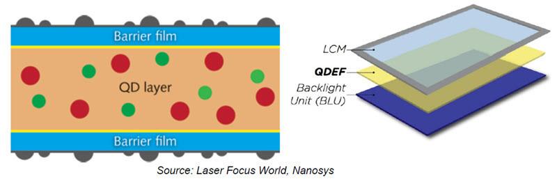 QDEF Nanosys