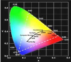The-CIE-1931-chromaticity-diagram-The-ho