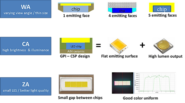 Genesis photonics, gpiled csp design.jpg