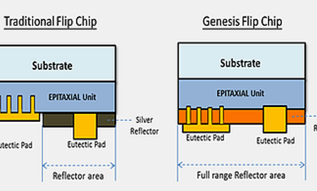 leading brand gpiled -atx flip chip is choosed for top tier handset flash  since 2014