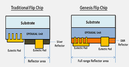 genesis photonics, gpiled flip chip
