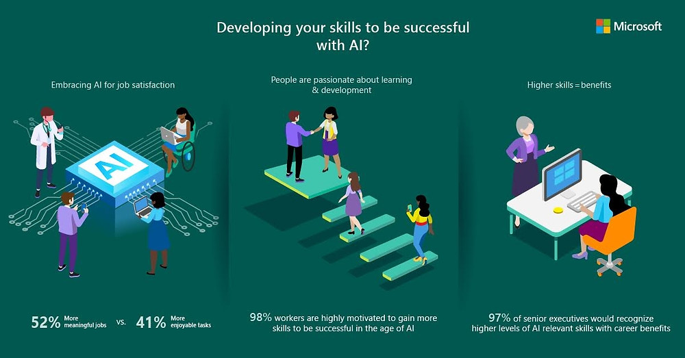 New Research From Microsoft Reveals Businesses Need To Prioritize Skills As Much As Technology To Maximize Value From Ai