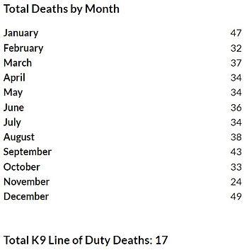 Deaths by Month.JPG