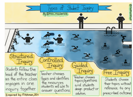 What does Inquiry-Based Learning Look Like @ AVS?