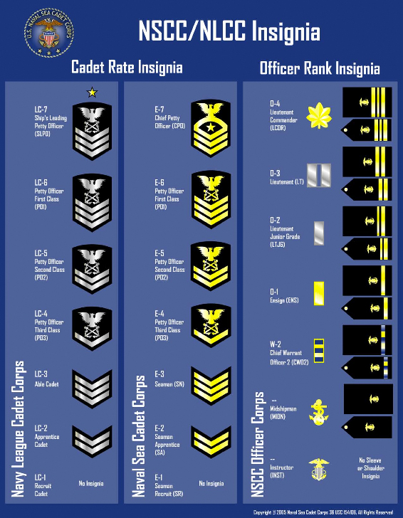 NSCC/NLCC Enlisted and Officer rank