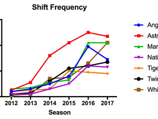 Shift Happens. How the Infield Shift Can Affect Defensive Metrics