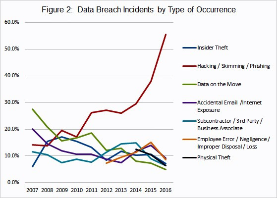 Figure 2 - Data Breach Incidents