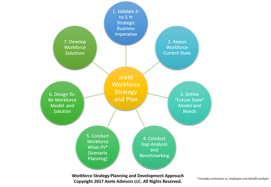 Arete Advisors Strategic Workforce Planning
