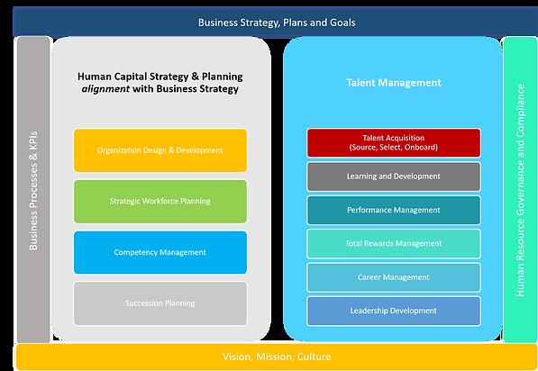 Arete Advisors Integrated Human Capital Framework