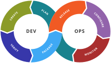 Which stakeholders benefit most from Continuous Integration, Continuous Delivery and Continuous Depl
