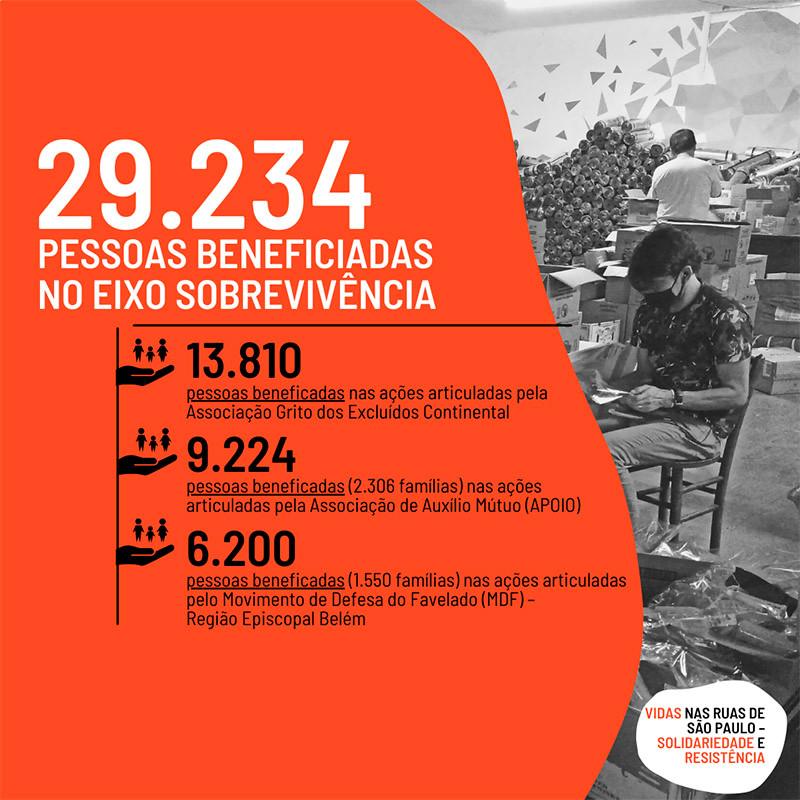 29.234 pessoas beneficiadas no eixo de sobrevivência do Projeto Emergencial Vidas nas Ruas de São Paulo