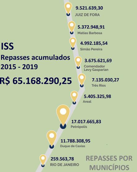 Concer acumula R$ 65mi em ISS aos municípios da concessão desde 2015
