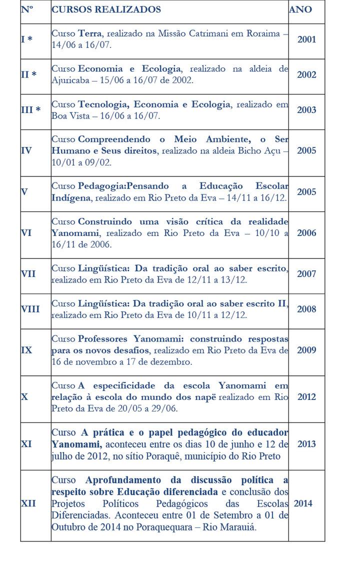 A formação dos professores Yanomami para o Magistério Indígena