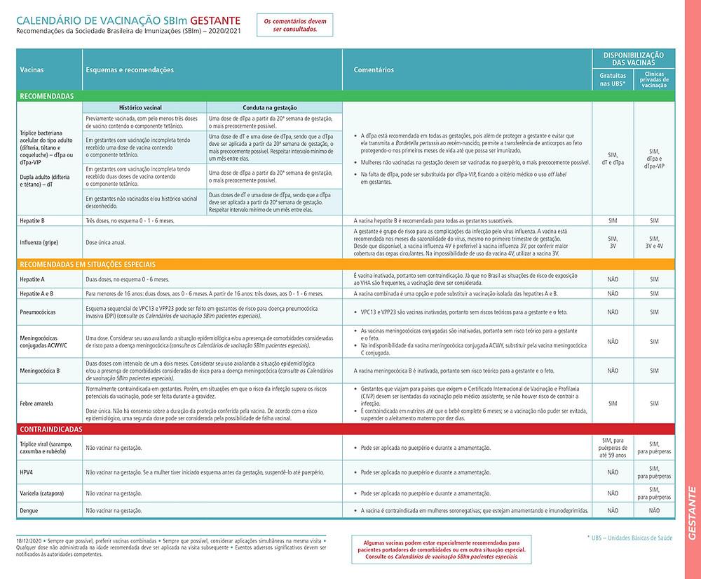 Vacinas que devem ser tomadas na gravidez: Influenza, Hepatite B, Tríplice bacteriana acelular adulto (dTpa) ou Dupla adulto (dT)