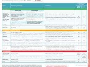 Calendário de vacinação da gestante - Sociedade Brasileira de Imunizações