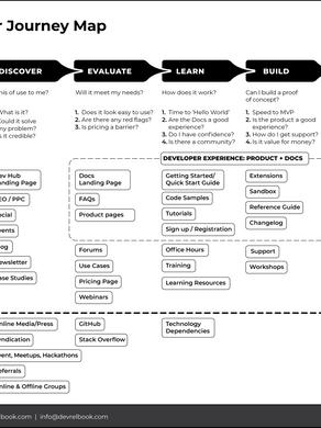 The Developer Journey Map