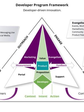 The WIP Developer Program Framework