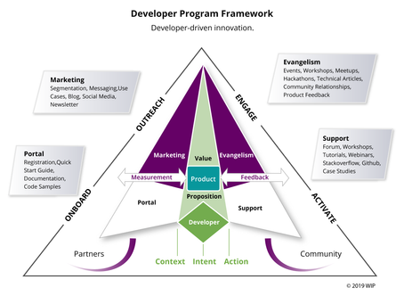 The WIP Developer Program Framework
