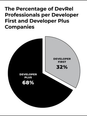 Developer First & Developer Plus Companies