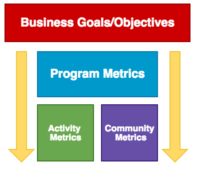 Metrics - Measuring the Effectiveness of Your Developer Program