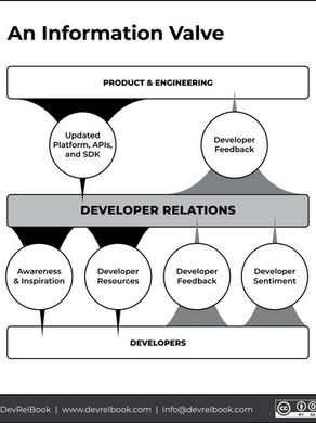 Developer Advocacy doesn't equal Developer Relations