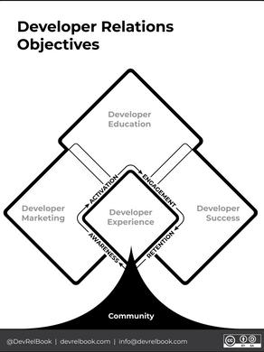 A Framework for Developer Relations.