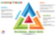 learning-triangle-vestibular.jpg