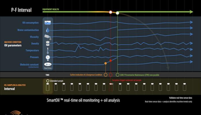LogiLube SmartOil™ P-F Interval