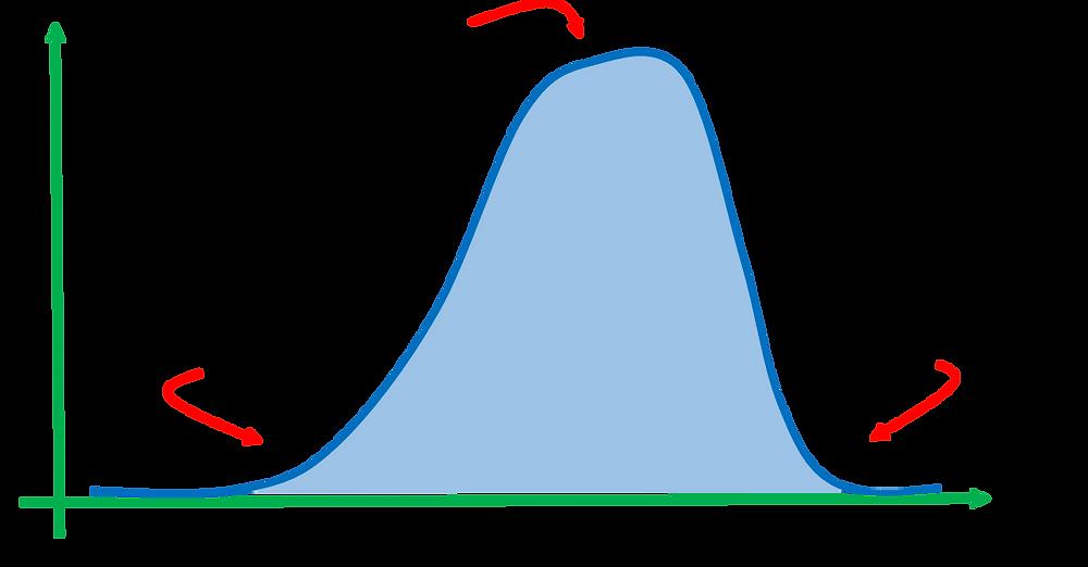 Gráfico que mostra os níveis de melatonina ao longo do dia