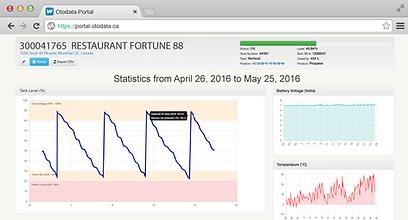 Otodata Online Portal