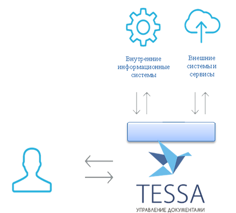 Система электронного документооборота TESSA. Обмен данными.